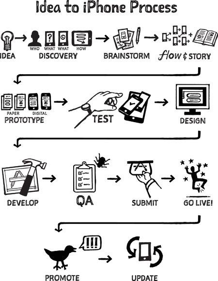 Idea to iPhone infographic
