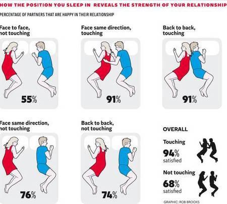 couples sleeping study - evening bag - news - handbag.com